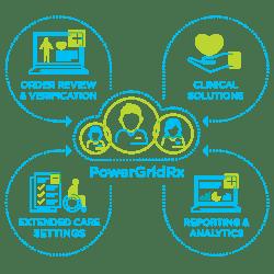 PowerGridRx Image