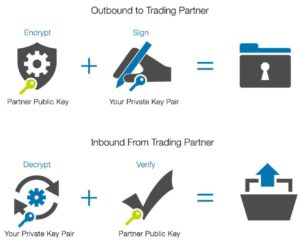 Outbound to Trading Partner